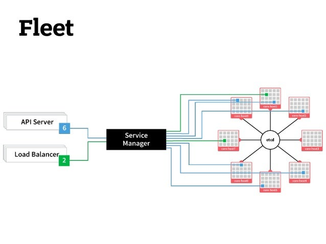 CoreOS • Etcd - распределённое хранилище данных • Fleet - распределённый запуск