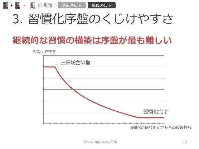 3. 習慣化序盤のくじけやすさ  -‐‑‒ の問題: 効率率率の低下 動機の低下 0   0.2   0.4   0.6   0.8   1   1.2   1   4   7   10   13...