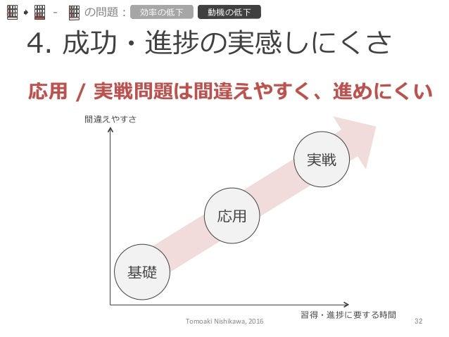 4. 成功・進捗の実感しにくさ -‐‑‒ の問題: 効率率率の低下 動機の低下 応⽤用 / 実戦問題は間違えやすく、進めにくい 間違えやすさ 習得・進捗に要する時間 基礎 応⽤用 実戦 Tomoaki  Nishikawa,  2...