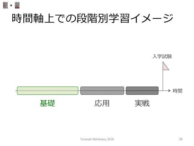 時間軸上での段階別学習イメージ 時間 ⼊入学試験 基礎 応⽤用 実戦 Tomoaki  Nishikawa,  2016  38