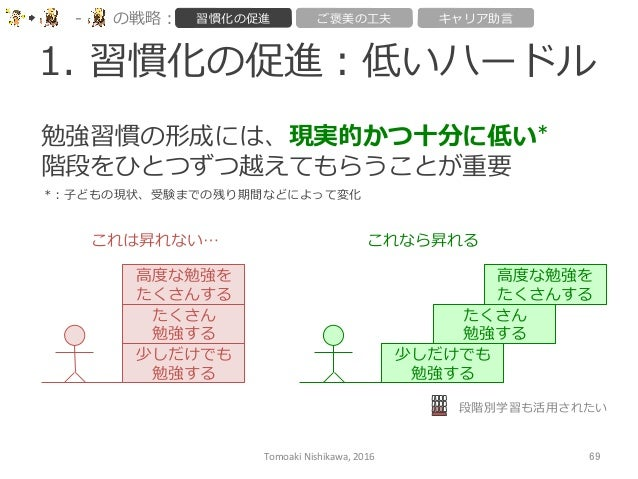 1. 習慣化の促進:低いハードル Tomoaki  Nishikawa,  2016  69 -‐‑‒ の戦略略: 習慣化の促進 ご褒美の⼯工夫 キャリア助⾔言 勉強習慣の形成には、現実的かつ⼗十分に低い* 階段をひとつずつ越えて...