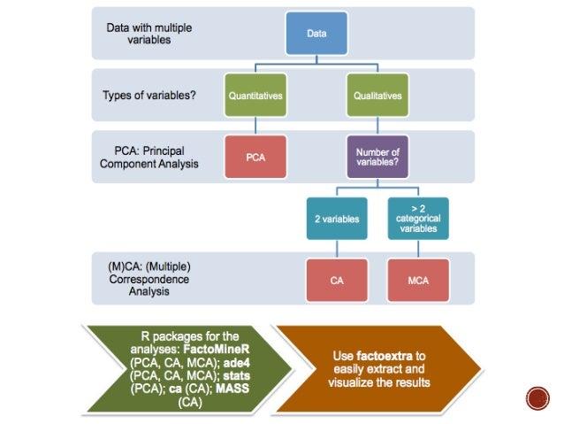 load(tscs2013.rda)  tscs2013forMCA-select(tscs2013, +c(#核心變數(corevars) +...
