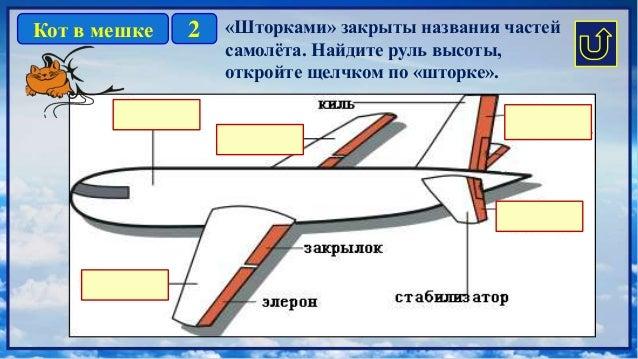 2Кот в мешке «Шторками» закрыты названия частей самолёта. Найдите руль высоты, откройте щелчком по «шторке».