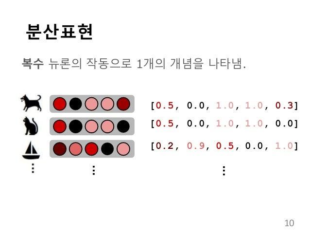 분산표현 복수 뉴론의 작동으로 1개의 개념을 나타냄. [0.5, 0.0, 1.0, 1.0, 0.3] [0.5, 0.0, 1.0, 1.0, 0.0] [0.2, 0.9, 0.5, 0.0, 1.0] ... ... 10