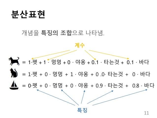 분산표현 개념을 특징의 조합으로 나타냄. = 1·펫 + 1 · 멍멍 + 0 · 야옹 + 0.1 · 타는것 + 0.1 · 바다 = 1·펫 + 0 · 멍멍 + 1 · 야옹 + 0 .0· 타는것 + 0 · 바다 = 0·펫 +...