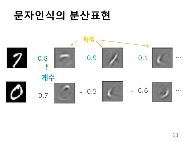 문자인식의 분산표현 ...+ 0.9 + 0.1 ...+ 0.5 + 0.6 ≈ 0.8 계수 ≈ 0.7 특징 13