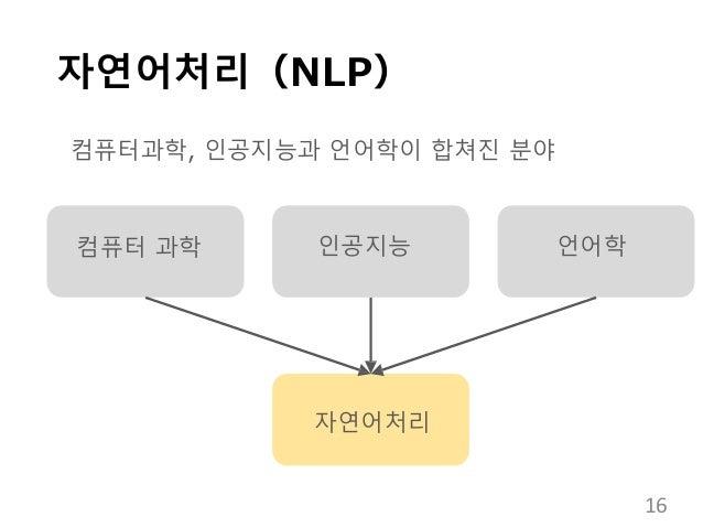 자연어처리(NLP) 컴퓨터과학, 인공지능과 언어학이 합쳐진 분야 컴퓨터 과학 인공지능 자연어처리 언어학 16