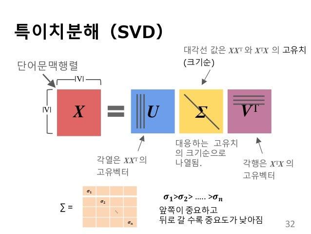 특이치분해(SVD) X U VT 단어문맥행렬 각열은 XXT 의 고유벡터 각행은 XTX 의 고유벡터 대각선 값은 XXT 와 XTX 의 고유치 (크기순) 대응하는 고유치 의 크기순으로 나열됨.  V   V  Σ 𝝈 𝟏 𝝈 ...