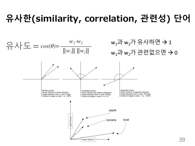 유사한(similarity, correlation, 관련성) 단어 유사도= w1과 w2가 유사하면  1 w1과 w2가 관련없으면  0 39