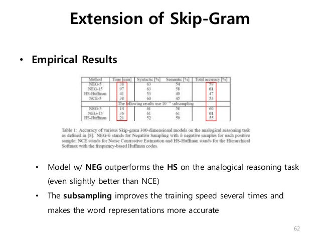 • Empirical Results • Model w/ NEG outperforms the HS on the analogical reasoning task (even slightly better than NCE) • T...