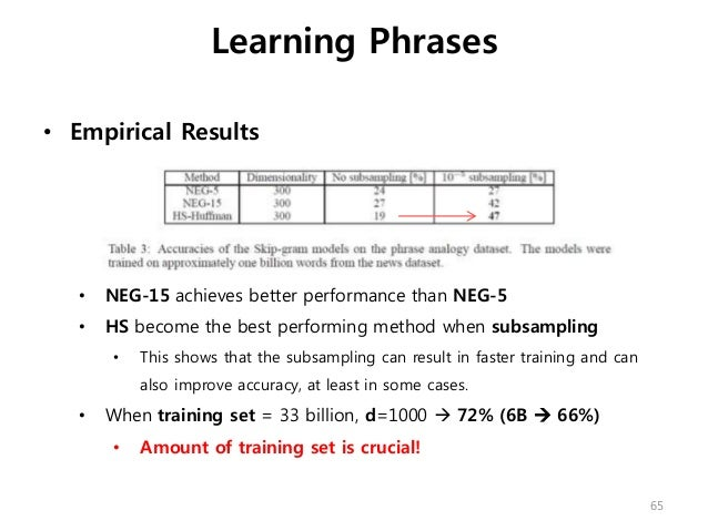 • Empirical Results • NEG-15 achieves better performance than NEG-5 • HS become the best performing method when subsamplin...