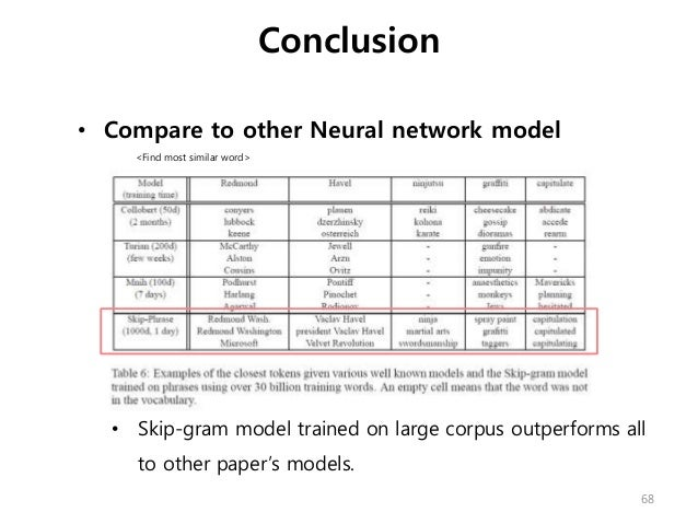 • Compare to other Neural network model <Find most similar word> • Skip-gram model trained on large corpus outperforms all...