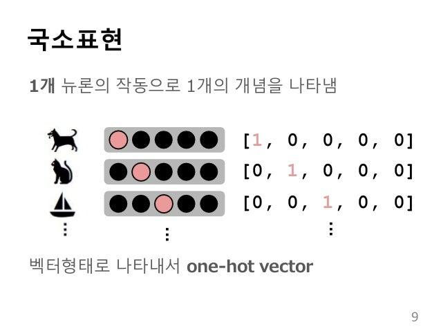 국소표현 1개 뉴론의 작동으로 1개의 개념을 나타냄 벡터형태로 나타내서 one-hot vector [1, 0, 0, 0, 0] [0, 1, 0, 0, 0] [0, 0, 1, 0, 0] ... ... 9