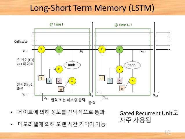 Long-Short Term Memory (LSTM) 10 • 게이트에 의해 정보를 선택적으로 통과 • 메모리셀에 의해 오랜 시간 기억이 가능 Gated Recurrent Unit도 자주 사용됨 f x i g x + t...
