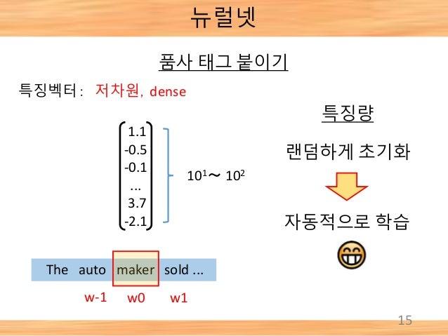 15 뉴럴넷 특징벡터: 저차원,dense The auto maker sold ... w-1 w0 w1 특징량 랜덤하게 초기화 101~ 102 1.1 -0.5 -0.1 ... 3.7 -2.1 자동적으로 학습 품사 태그 붙...