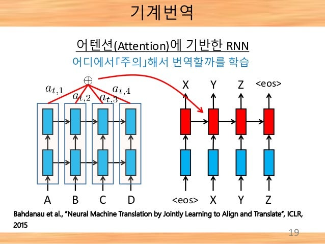 """19 A B C D <eos> X Y Z <eos>X Y Z Bahdanau et al., """"Neural Machine Translation by Jointly Learning to Align and Translate""""..."""