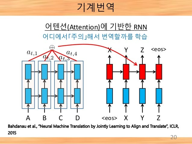 """20 A B C D <eos> X Y Z <eos>X Y Z Bahdanau et al., """"Neural Machine Translation by Jointly Learning to Align and Translate""""..."""