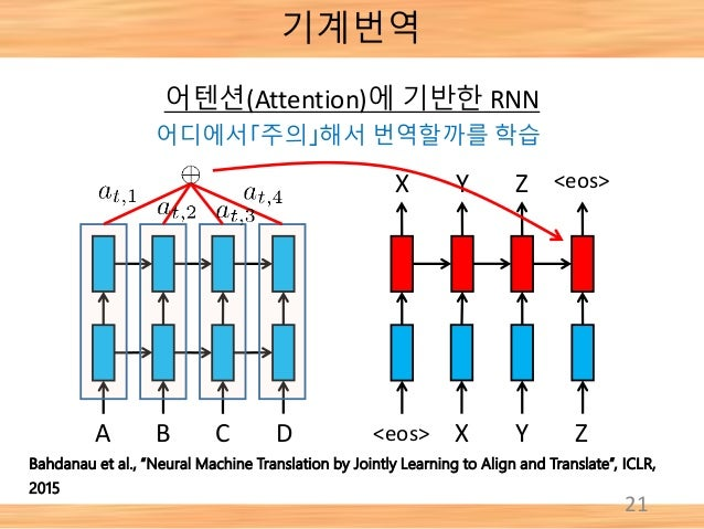 """21 A B C D <eos> X Y Z <eos>X Y Z Bahdanau et al., """"Neural Machine Translation by Jointly Learning to Align and Translate""""..."""