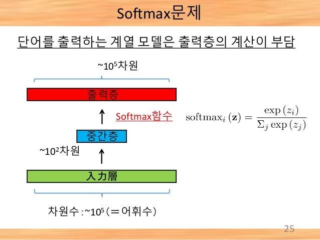 Softmax문제 25 단어를 출력하는 계열 모델은 출력층의 계산이 부담 차원수:~105(=어휘수) ~105차원 ~102차원 Softmax함수 入力層 중간층 출력층
