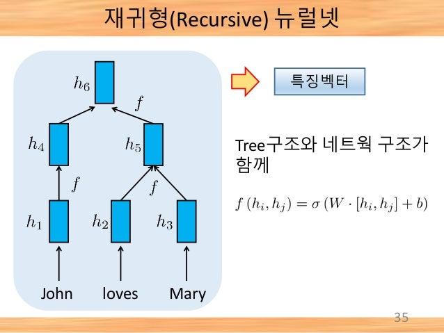 재귀형(Recursive) 뉴럴넷 35 loves MaryJohn Tree구조와 네트웍 구조가 함께 특징벡터