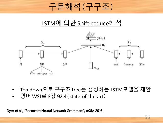 """구문해석(구구조) 56 Dyer et al., """"Recurrent Neural Network Grammars"""", arXiv, 2016 LSTM에 의한 Shift-reduce해석 • Top-down으로 구구조 tree를 ..."""