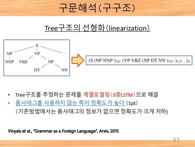 "57 Tree구조의 선형화(linearization) Vinyals et al., ""Grammar as a Foreign Language"", Arxiv, 2015 • Tree구조를 추정하는 문제를 계열모델링(3층LSTM..."