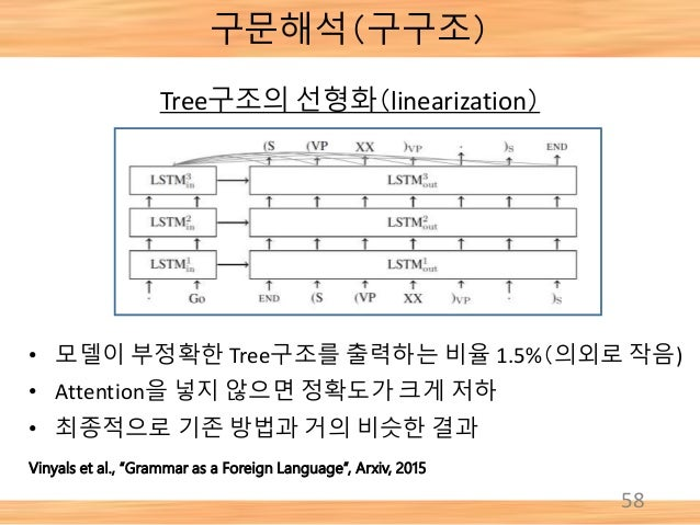 "58 Vinyals et al., ""Grammar as a Foreign Language"", Arxiv, 2015 • 모델이 부정확한 Tree구조를 출력하는 비율 1.5%(의외로 작음) • Attention을 넣지 않으..."