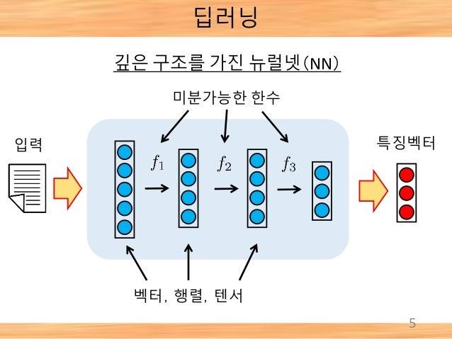 딥러닝 5 깊은 구조를 가진 뉴럴넷(NN) 벡터,행렬,텐서 미분가능한 한수 입력 특징벡터