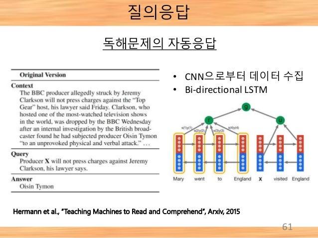 """61 질의응답 Hermann et al., """"Teaching Machines to Read and Comprehend"""", Arxiv, 2015 독해문제의 자동응답 • CNN으로부터 데이터 수집 • Bi-direction..."""