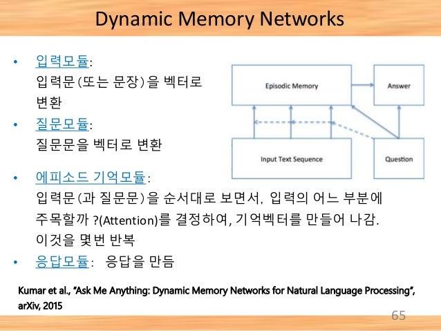 "65 Dynamic Memory Networks Kumar et al., ""Ask Me Anything: Dynamic Memory Networks for Natural Language Processing"", arXiv..."