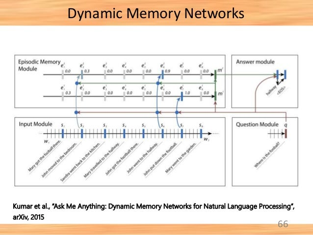 "66 Dynamic Memory Networks Kumar et al., ""Ask Me Anything: Dynamic Memory Networks for Natural Language Processing"", arXiv..."