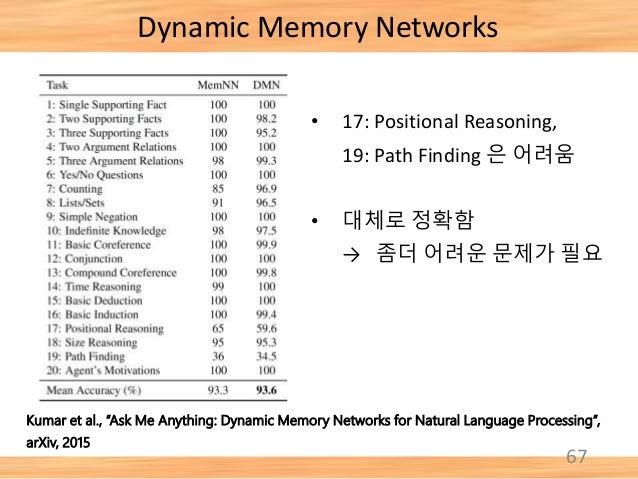 "67 Dynamic Memory Networks Kumar et al., ""Ask Me Anything: Dynamic Memory Networks for Natural Language Processing"", arXiv..."