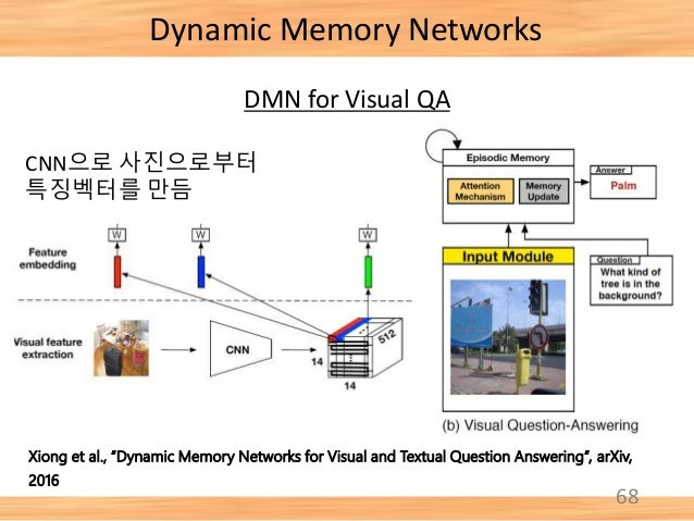 """68 Xiong et al., """"Dynamic Memory Networks for Visual and Textual Question Answering"""", arXiv, 2016 Dynamic Memory Networks ..."""