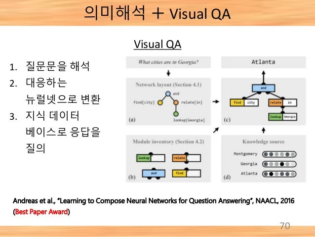 """70 Andreas et al., """"Learning to Compose Neural Networks for Question Answering"""", NAACL, 2016 (Best Paper Award) 1. 질문문을 해석..."""