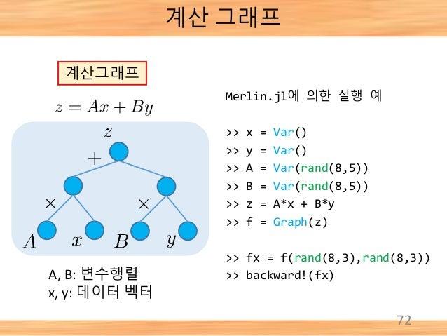 72 계산 그래프 계산그래프 A, B: 변수행렬 x, y: 데이터 벡터 Merlin.jl에 의한 실행 예 >> x = Var() >> y = Var() >> A = Var(rand(8,5)) >> B = Var(rand...