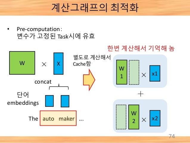 74 • Pre-computation: 변수가 고정된 Task시에 유효 W 단어 embeddings The auto maker ... X concat x1 W 1 x2 W 2 한번 계산해서 기억해 놈 별도로 계산해서 C...