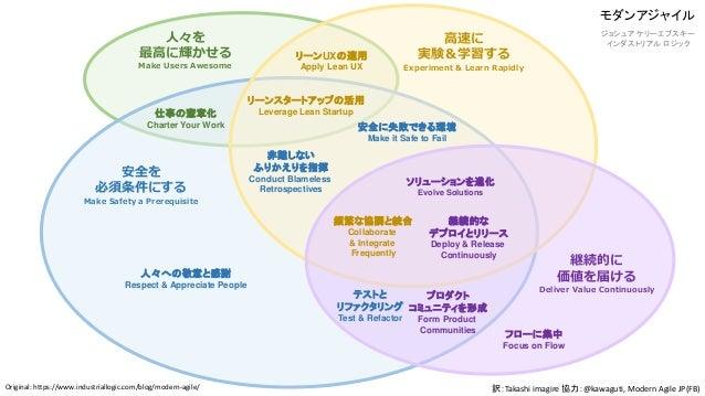 モダンアジャイル ジョシュア ケリーエブスキー インダストリアル ロジック 訳:Takashi imagire 協力:@kawaguti, Modern Agile JP(FB) 人々を 最高に輝かせる Make Users Awesome 安...