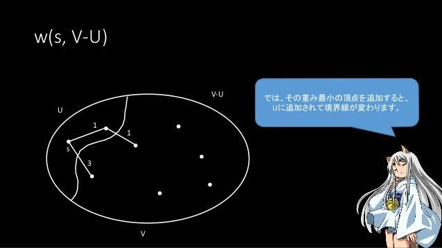 w(s, V-U) では、その重み最小の頂点を追加すると、 Uに追加されて境界線が変わります。U s V V-U 1 3 1
