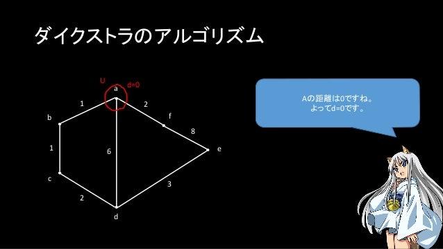 ダイクストラのアルゴリズム Aの距離は0ですね。 よってd=0です。 a b c f e d 1 1 2 2 3 8 U d=0 6