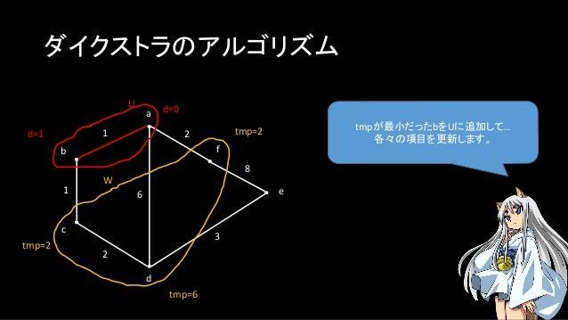 ダイクストラのアルゴリズム tmpが最小だったbをUに追加して… 各々の項目を更新します。 a b c f e d 1 1 2 2 3 8 U W d=0 6 d=1 tmp=6 tmp=2 tmp=2