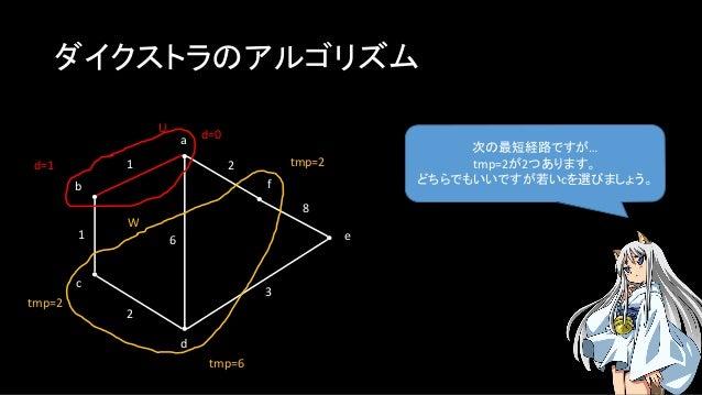 ダイクストラのアルゴリズム 次の最短経路ですが… tmp=2が2つあります。 どちらでもいいですが若いcを選びましょう。 a b c f e d 1 1 2 2 3 8 U W d=0 6 d=1 tmp=6 tmp=2 tmp=2