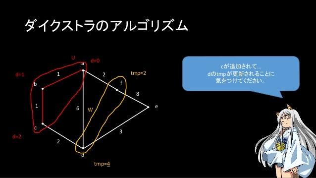 ダイクストラのアルゴリズム cが追加されて… dのtmpが更新されることに 気をつけてください。 a b c f e d 1 1 2 2 3 8 U W d=0 6 d=1 tmp=4 tmp=2 d=2