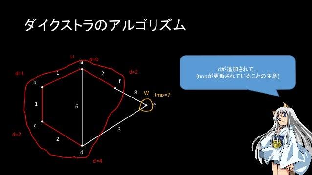 ダイクストラのアルゴリズム dが追加されて… (tmpが更新されていることの注意) a b c f e d 1 1 2 2 3 8 U W d=0 6 d=1 d=4 d=2 d=2 tmp=7