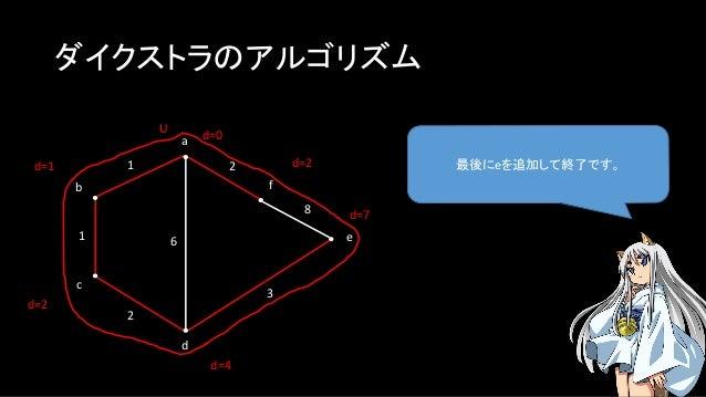 ダイクストラのアルゴリズム 最後にeを追加して終了です。 a b c f e d 1 1 2 2 3 8 U d=0 6 d=1 d=4 d=2 d=2 d=7