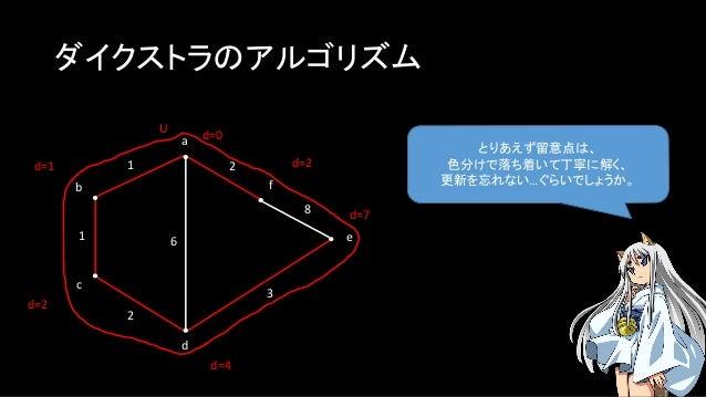 ダイクストラのアルゴリズム とりあえず留意点は、 色分けで落ち着いて丁寧に解く、 更新を忘れない…ぐらいでしょうか。 a b c f e d 1 1 2 2 3 8 U d=0 6 d=1 d=4 d=2 d=2 d=7