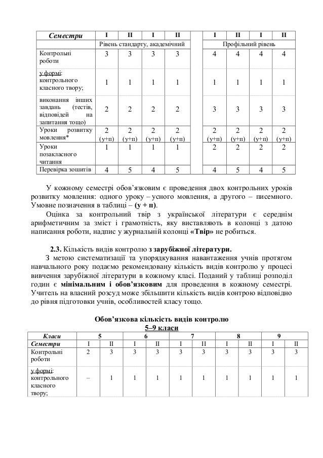 Семестри І ІІ І ІІ І ІІ І ІІ Рівень стандарту, академічний Профільний рівень Контрольні роботи 3 3 3 3 4 4 4 4 у формі: ко...
