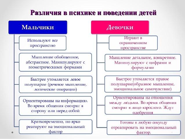 Различия в психике и поведении детейРазличия в психике и поведении детей