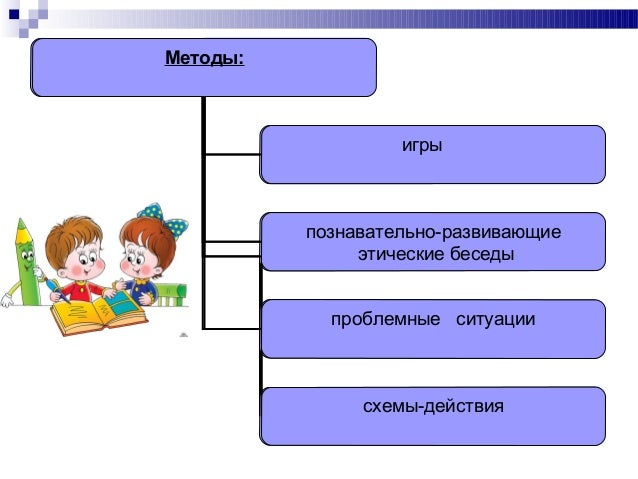 Методы: игры познавательно-развивающие этические беседы проблемные ситуации схемы-действия Методы: игры познавательно-разв...
