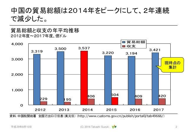 中国貿易統計 Slide 2