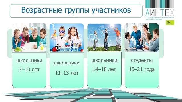 школьники 7–10 лет школьники 11–13 лет школьники 14–18 лет студенты 15–21 года Возрастные группы участников